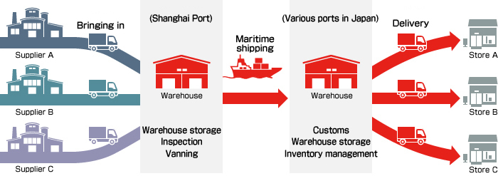 Logistic Services in China Integrated Logistics Services Services